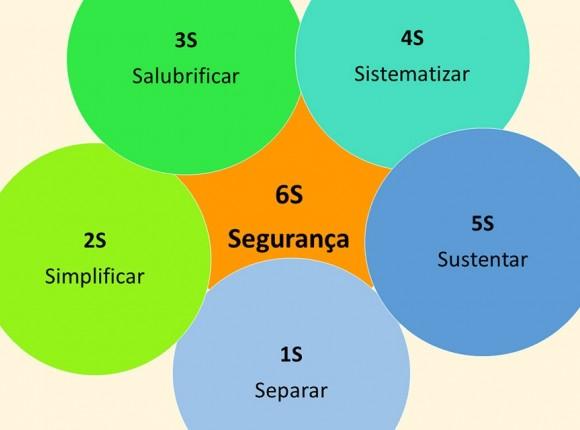 SUSTENTAÇÃO DA METODOLOGIA 6S  ATRAVÉS DOS PRINCÍPIOS BBS: 6S (1-Separar; 2-Simplificar;